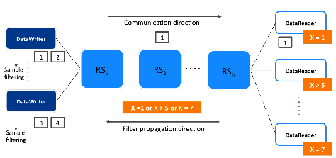 Figure2: With filter propagation, publishers know the information subscribers are interested in so only the necessary information is sent