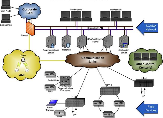 generic SCADA system