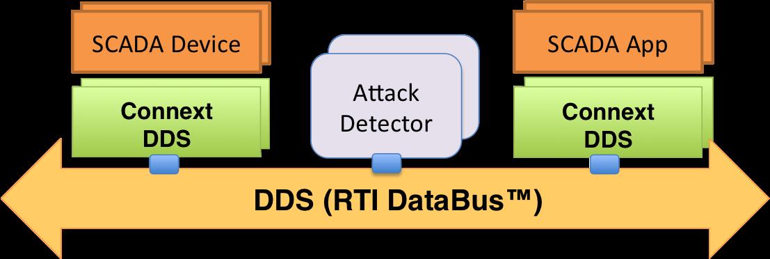SCADA DDS Security Solution