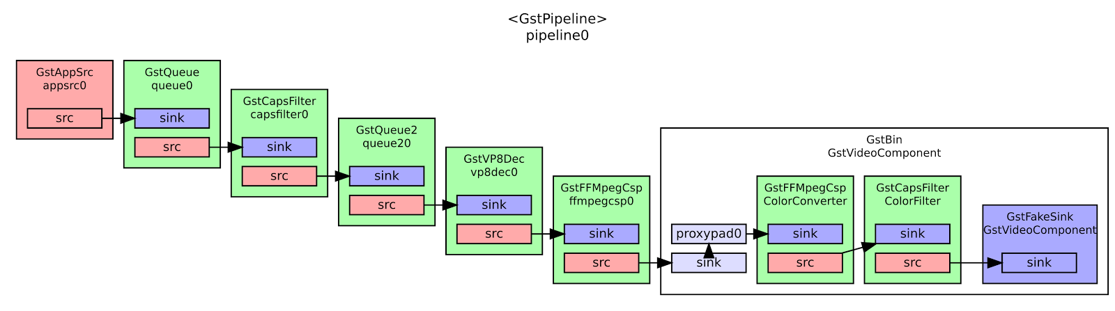 Figure 6. GStreamer pipeline to set, decode and play video.
