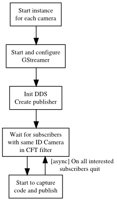 Figure 9. Video program flowchart.
