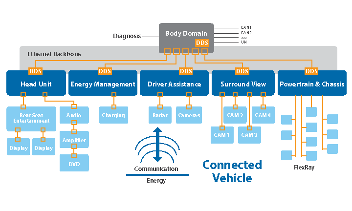 connectedVehicle_dds_architecture