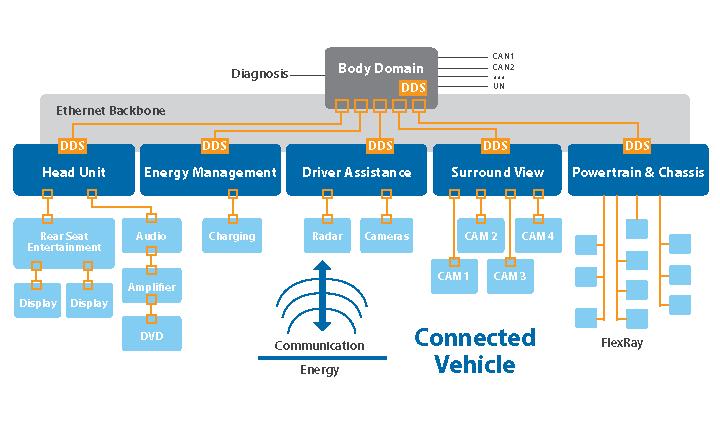 connectedVehicle_dds_architecture