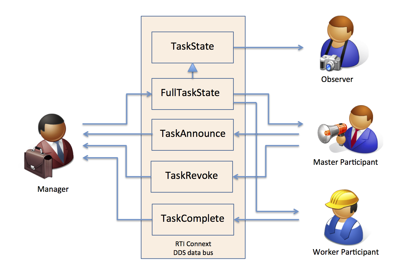 Components and Topics