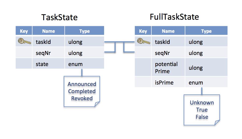 TaskState Topics
