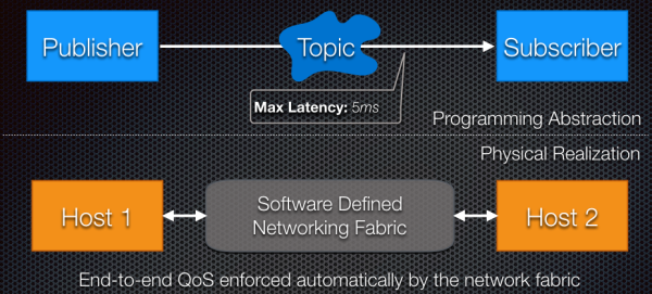 End to end QoS is enforced automatically by the network fabric