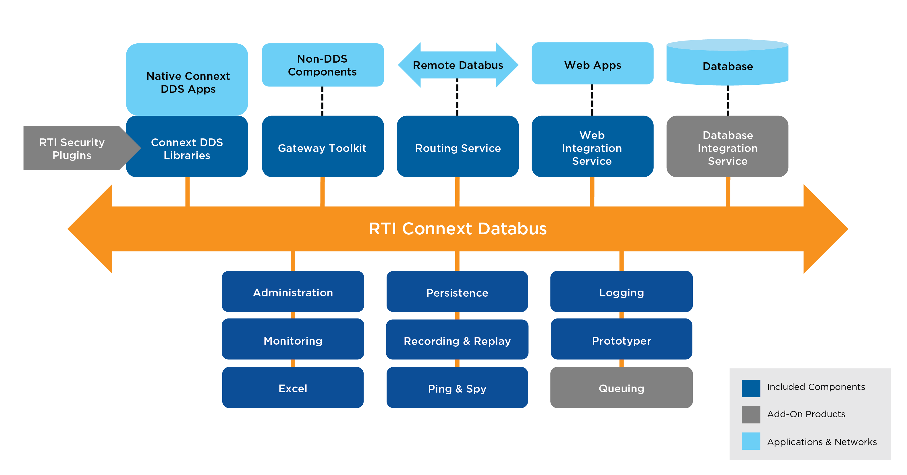 RTI_Diagram_Connext-DDS-Professional_V0_0917 (1).png