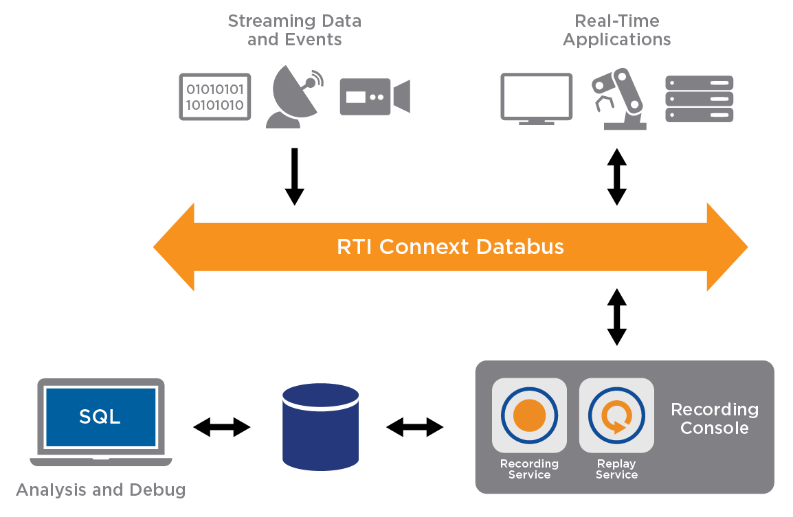 rti-diagram-record-replay-v1