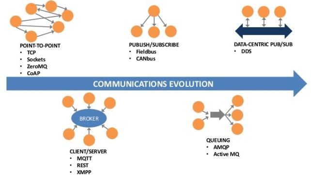 The Evolution of Communications - IoT Protocols