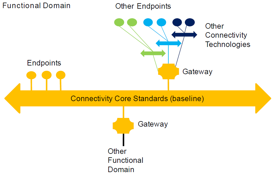 connectivity_ref_arch