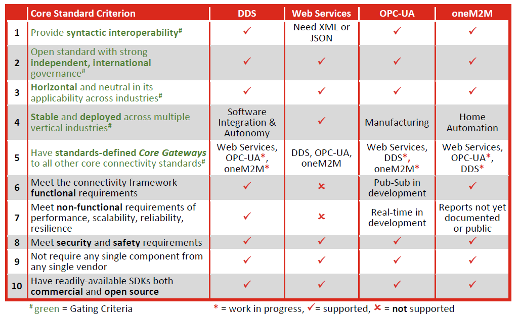 core_connectivity_table