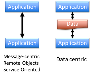 Traditional communications architectures directly connect applications. This connection takes many forms, including messaging, remote object-oriented invocation, and service oriented architectures. Data-centric systems fundamentally differ because applications interact only with the data and properties of data. Data centricity decouples applications and greatly enables scalability, interoperability and integration. Because many applications may interact with the data independently, data centricity also makes redundancy natural.