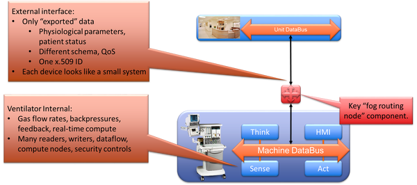 Hierarchical systems require containment of subsystem internal data. The fog routing node maps data models between levels, controls information export, enables fast internal discovery, and maps security domains. The external interface is thus a much simpler view that hides the internal system.