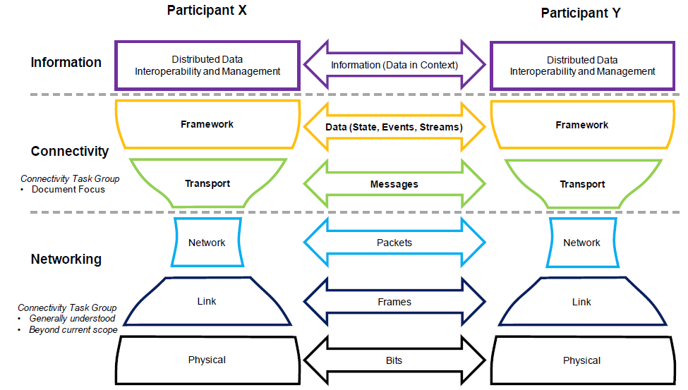 iicf_connectivity_stack
