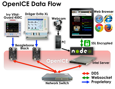 openICE data flow RTI DDS