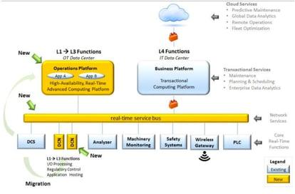 Exxon-Mobile Process Automation Architecture