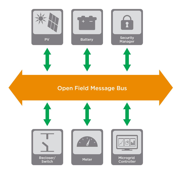 Open Field Message Bus diagram