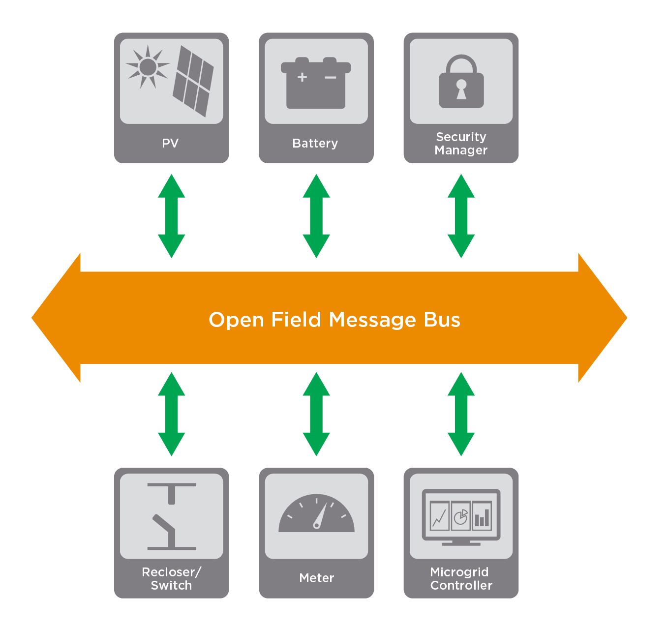 Open Field Message Bus diagram