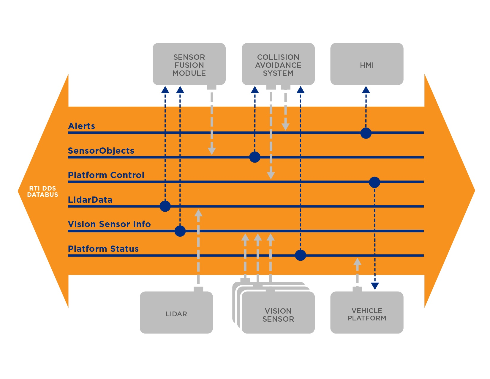 sensor publishing data diagram