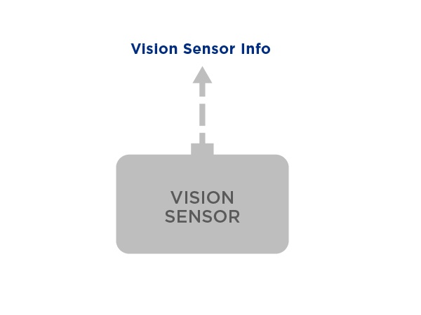 Vision Sensor data