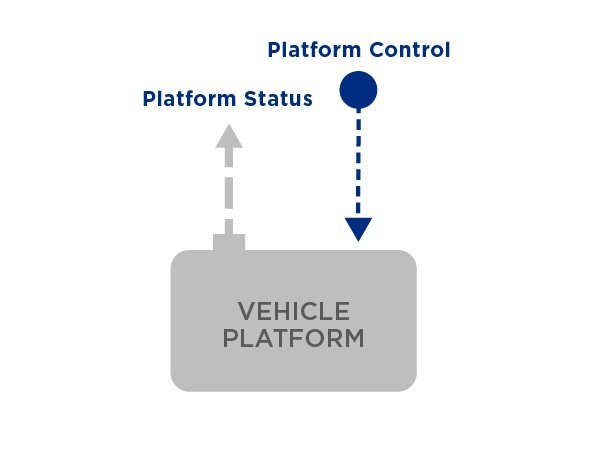 Vehicle Platform