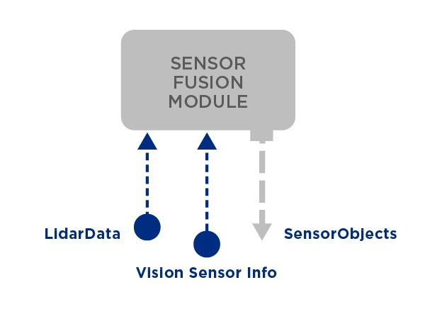 Sensor Fusion Module