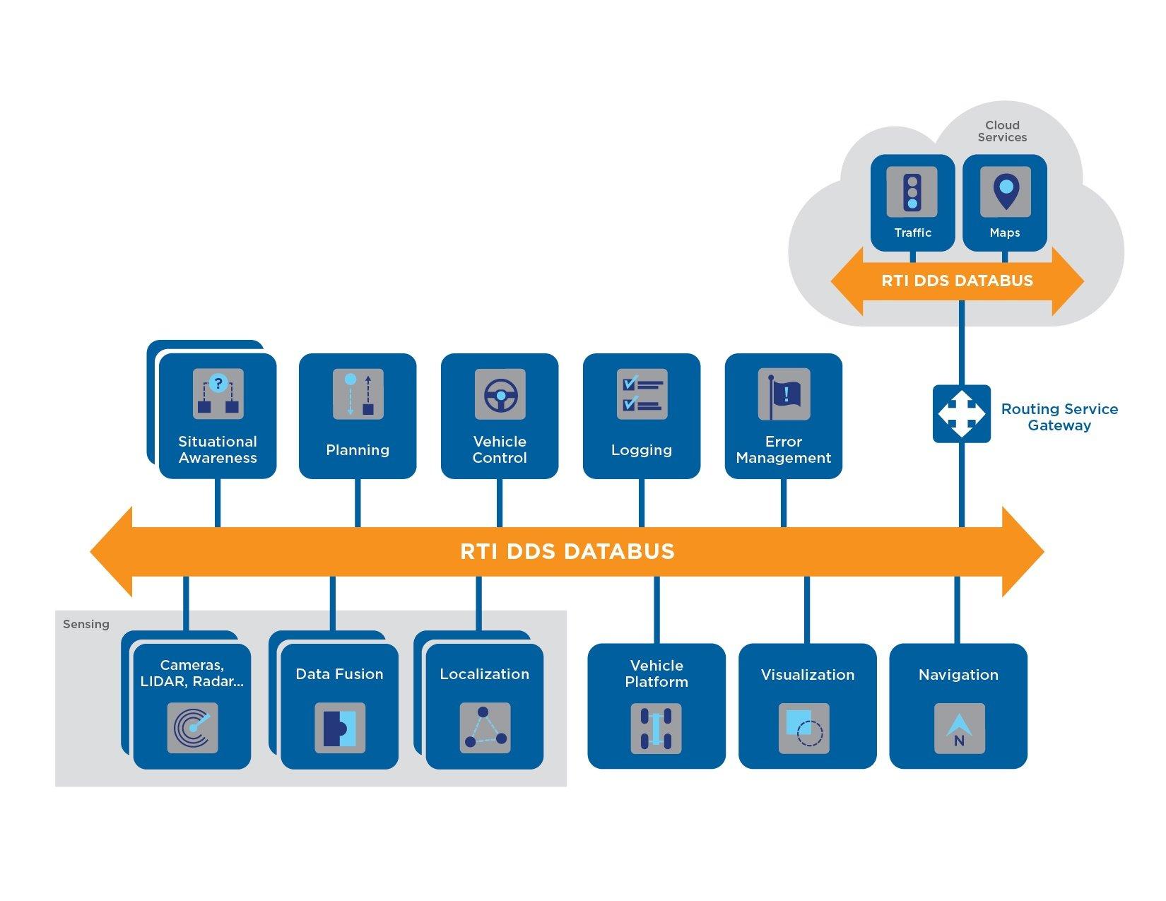 rti dds databus architecture
