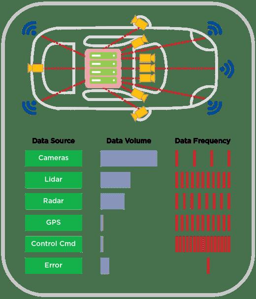 RTI Connext 6 Car Data