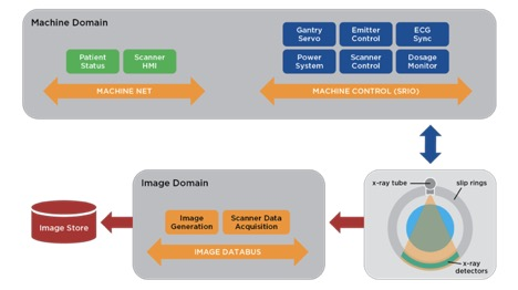 Example of Medical Imaging System Architecture