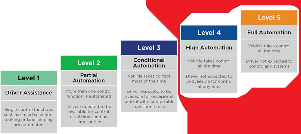 Connext 6 enables Level 4 and Level 5 autonomy