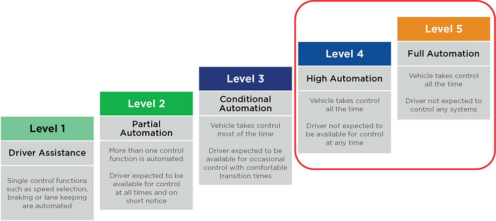 Connext 6 enables Level 4 and Level 5 autonomy