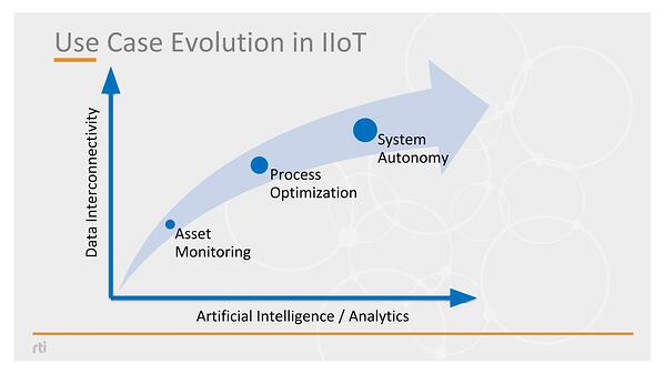 IIoT Use Case Evolution