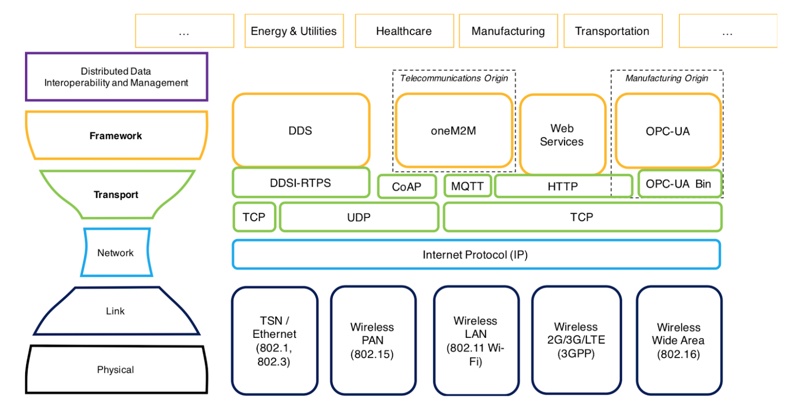 IIC Connectivity Framework Stack.png