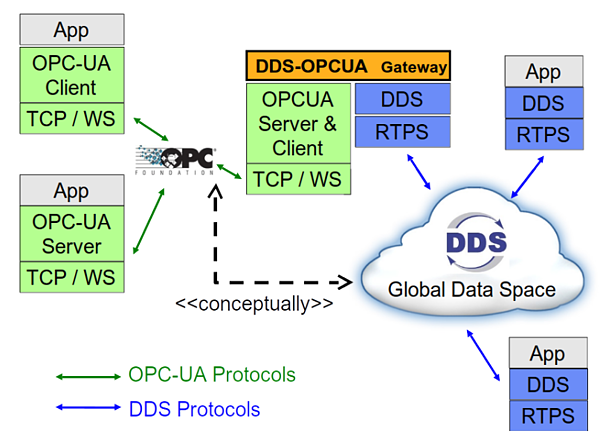Announcing the OPC UA/DDS Gateway Standard