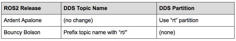 Topic Names and Partitions