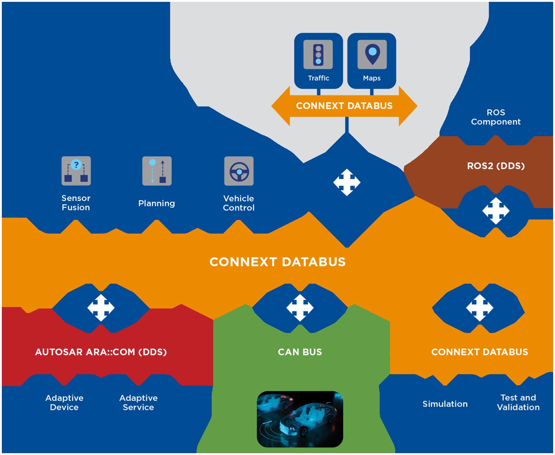 RTI_Diagram_DDS-Databus_Auto_V3_Web_1500x1232_1018