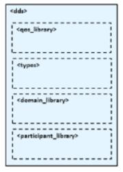 XML App file format