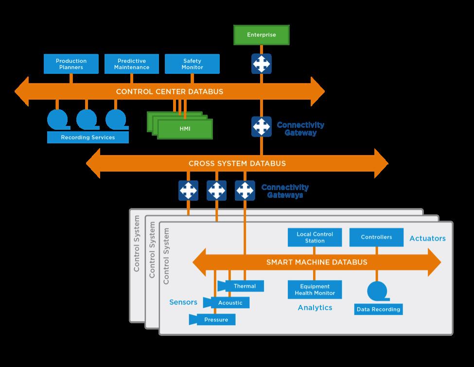 Layered_Databus_Arch_Pattern