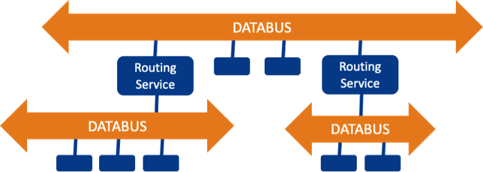 Routing_Service_