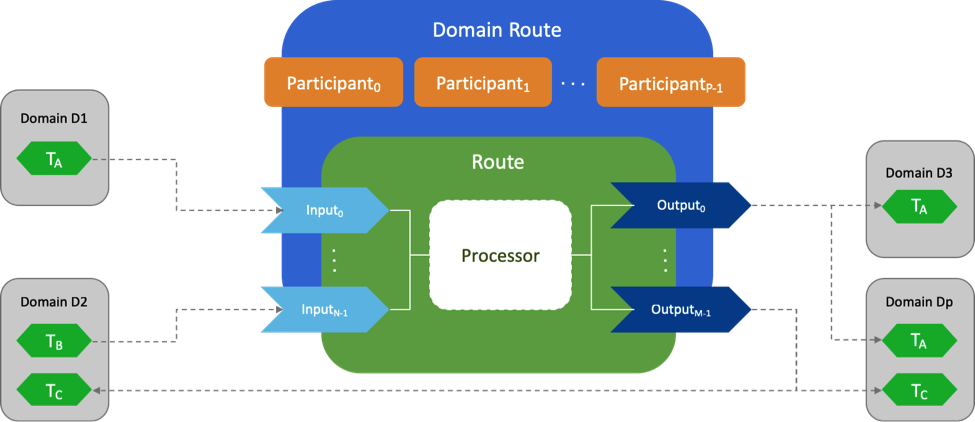 Routing_Service_Inputs_Outputs