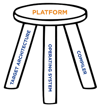 rti-blog-2019-02-14-evaluation-platform-field-build-kit-figure-1