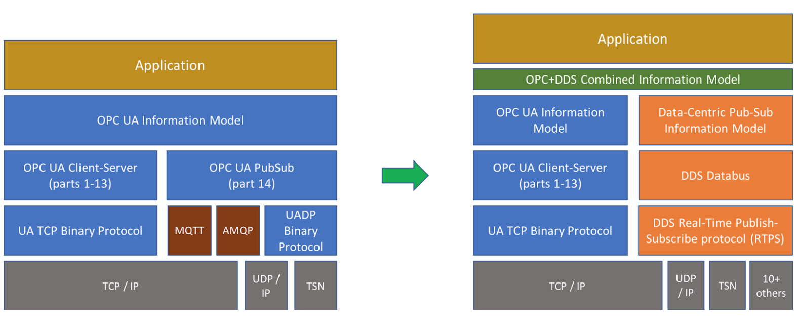Two Approaches to Integrate DDS and OPC UA for Future