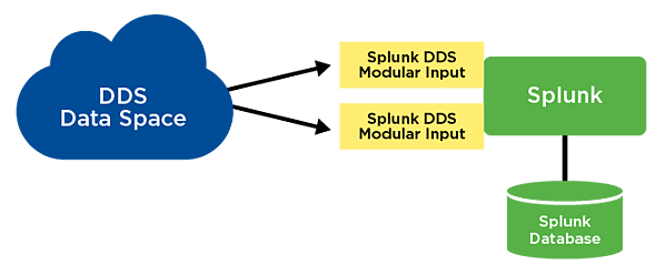 rti-blog-2019-08-21-splunking-dds-figure2