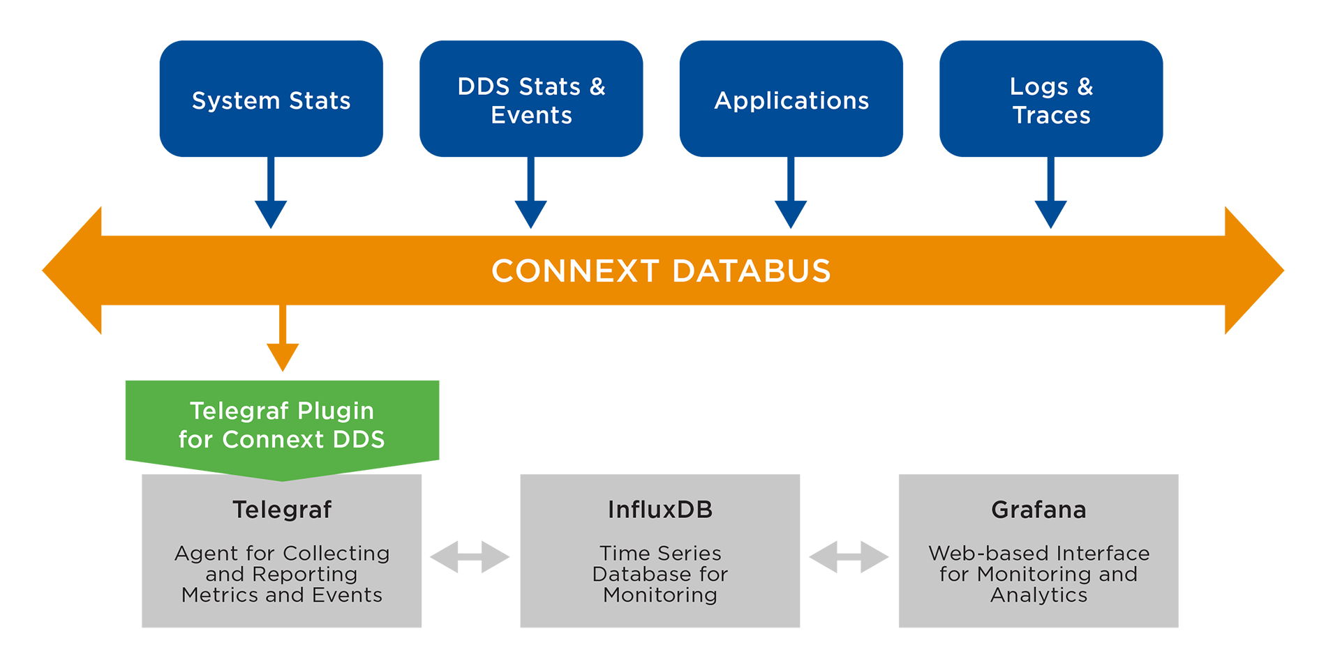 Telegraf Plugin for Connext DDS: Build a Time-Series Monitoring