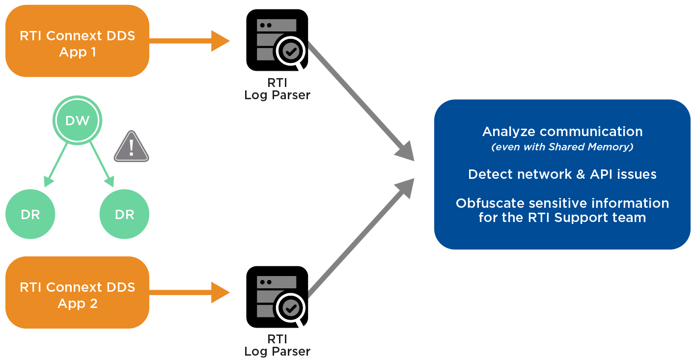 rti-diagram-log-parser-debug-dds-issues-0318