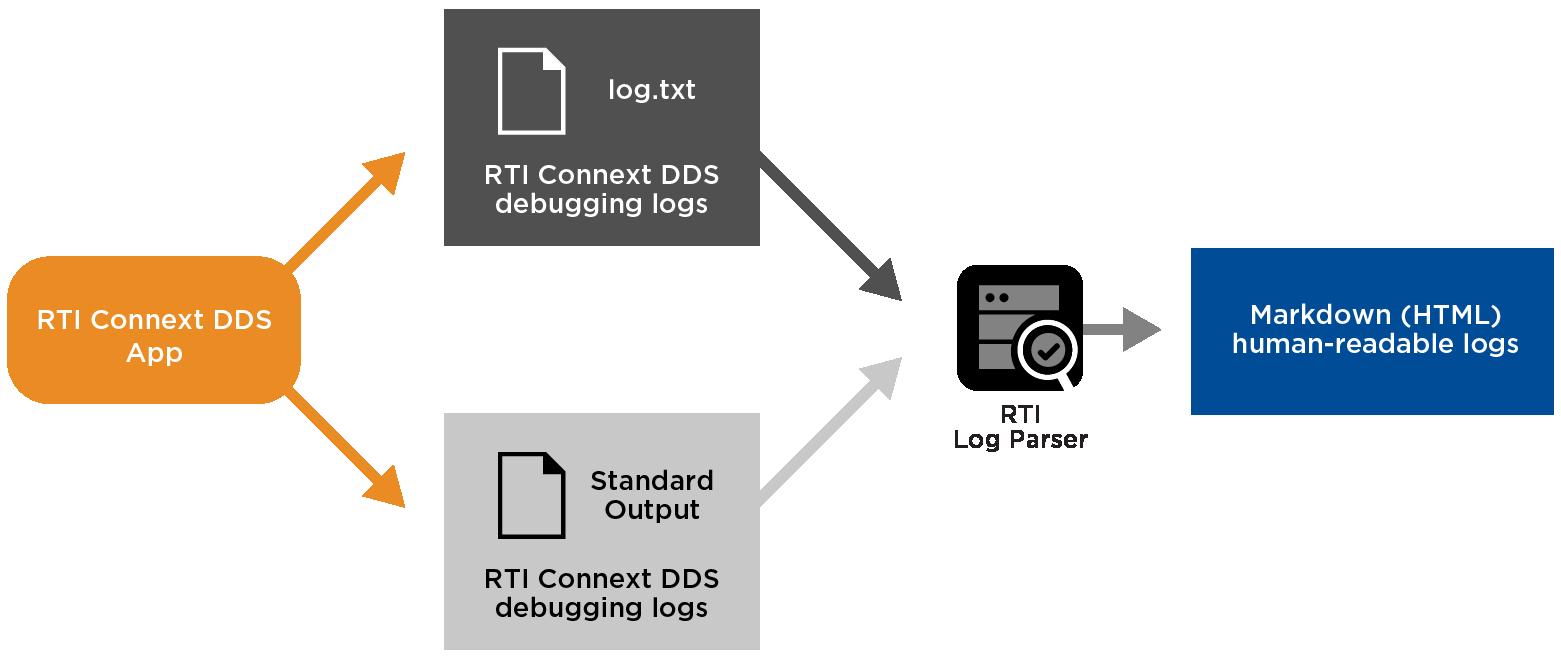 rti-diagram-log-parser-parsing-dds-logs-0318