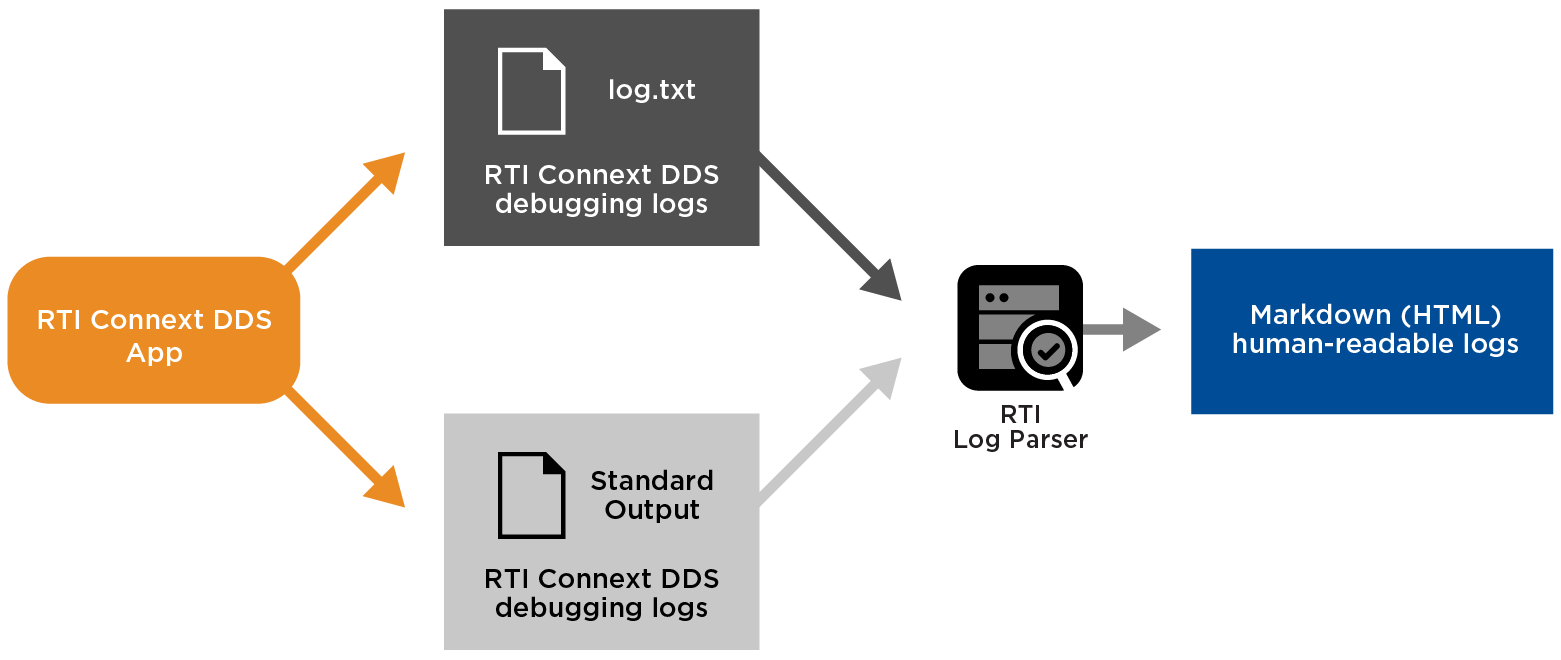 rti-diagram-log-parser-parsing-dds-logs-0318