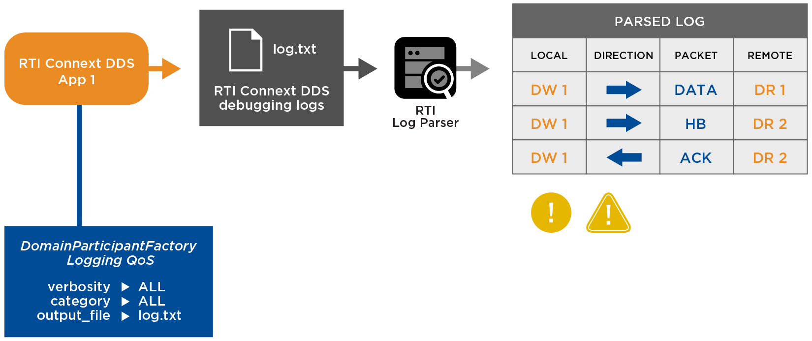 Simplified Debugging for DDS Applications - Log Parser | RTI Labs