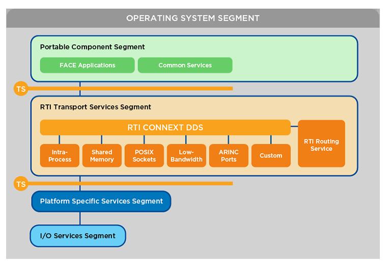 RTI_Diagram_FACE-RTI-Transport-Services_V0_Web-760px_0718