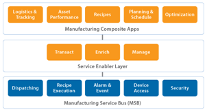 The Manufacturing Service Bus layer provides services for manufacturing applications